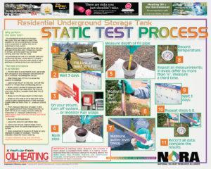 static test